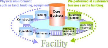 facility cycle map