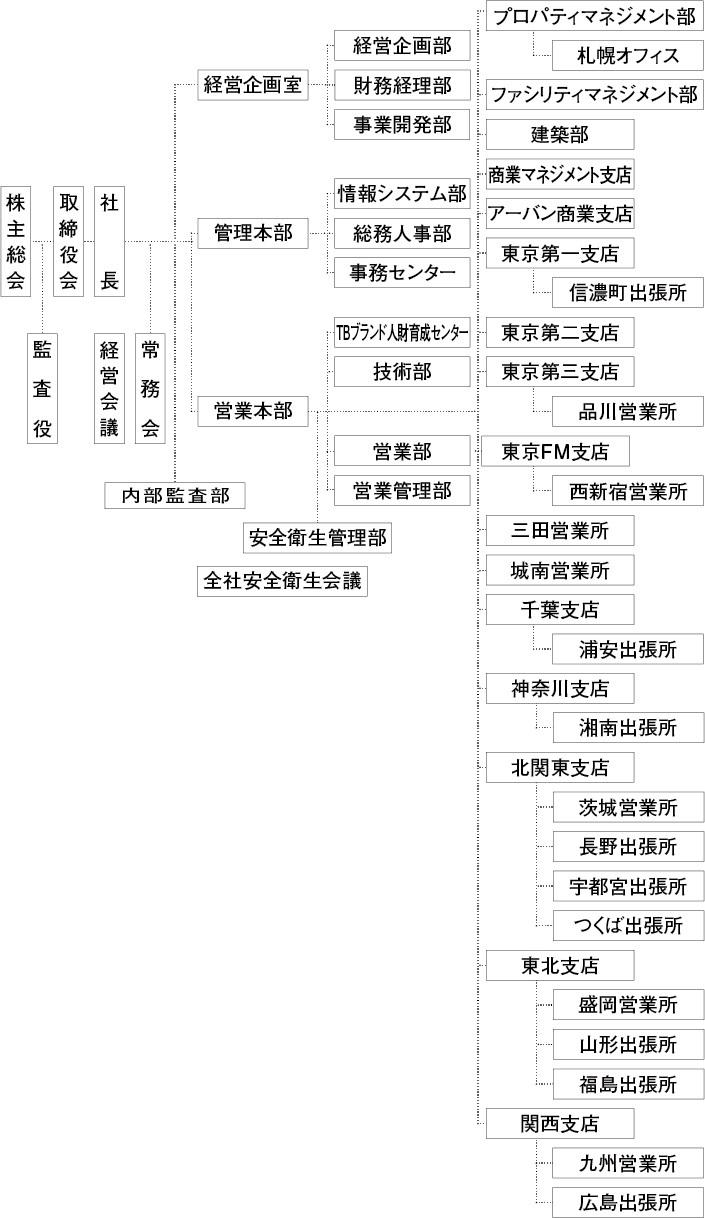2020年4月1日付 組織図
