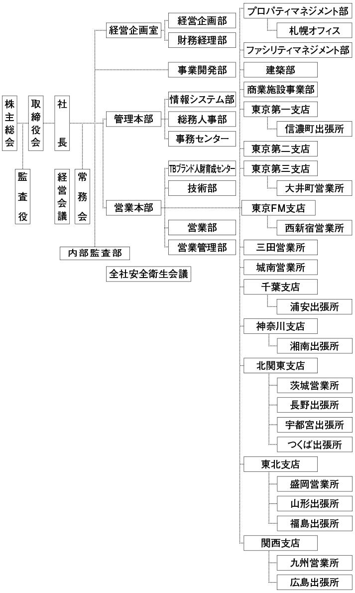 2019年4月1日付 組織図