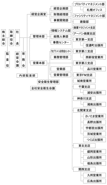 2021年4月1日付 組織図